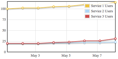 chart-users-flot