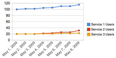 chart-users-google