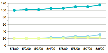 chart-users-yui